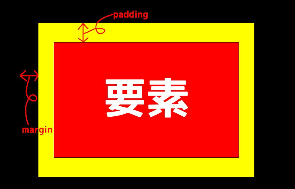 [CSS]paddingとmarginの違い