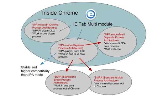 IE-Tab-Multi