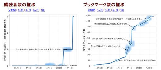 ブログのRSS購読者数とはてブ数の推移が確認できるサービス「TopHatenar」