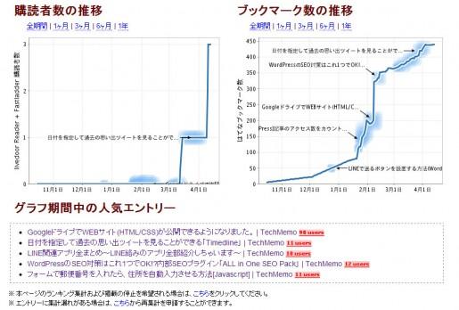 RSS購読者とはてブ数の推移グラフ