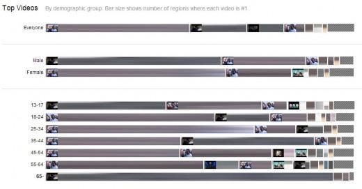 流行っている動画のグラフ化