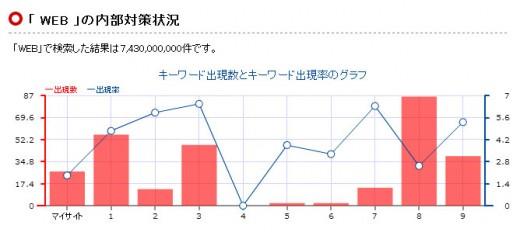 各サイトのキーワード出現数と出現率のグラフ