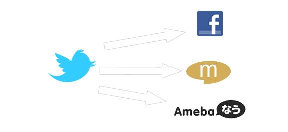 Twitterに投稿した内容を「Facebook」「mixi」「アメーバ」にも同時投稿してくれる「ウルトラツイット」