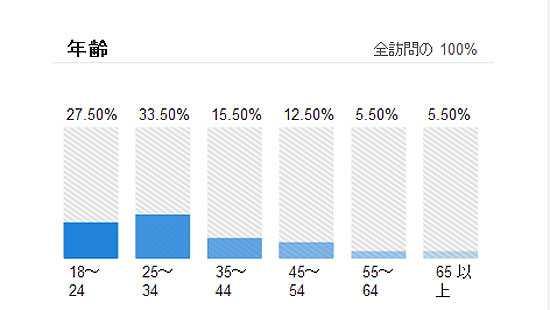 Google Analyticsでユーザーの分布レポートを有効化する手順