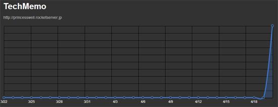 Feedlyの購読者数の推移をグラフで表示してくれるWEBサービス「FeedlyGraph」