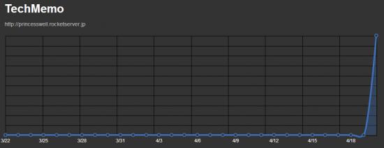 購読者数のグラフ
