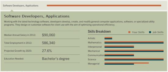 職業の年収や成長度、必要な学位