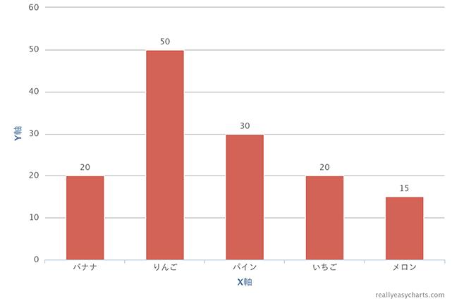 グラフを作成して画像やPDFでダウンロードすることができる「Really Easy Charts」