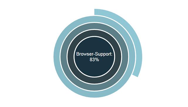 疑似要素や疑似クラスなど、使っているブラウザのCSSセレクタ対応状況をチェックできる「Browser CSS-Selector-Test」