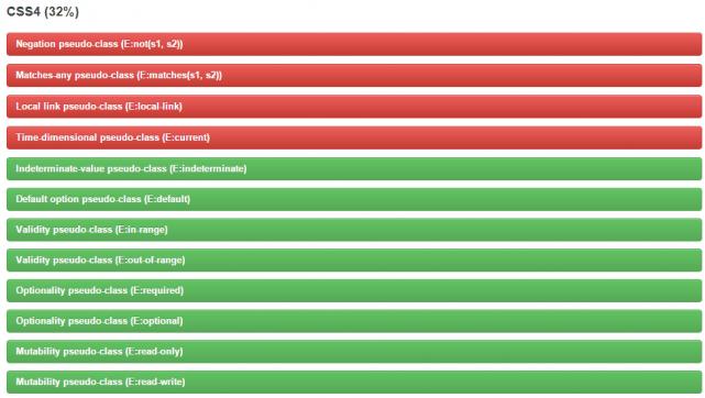 CSSセレクタのリスト表示