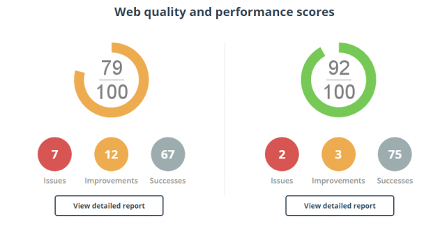 Web quality and performance scores