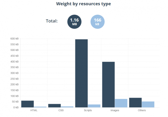 Weight by resources type