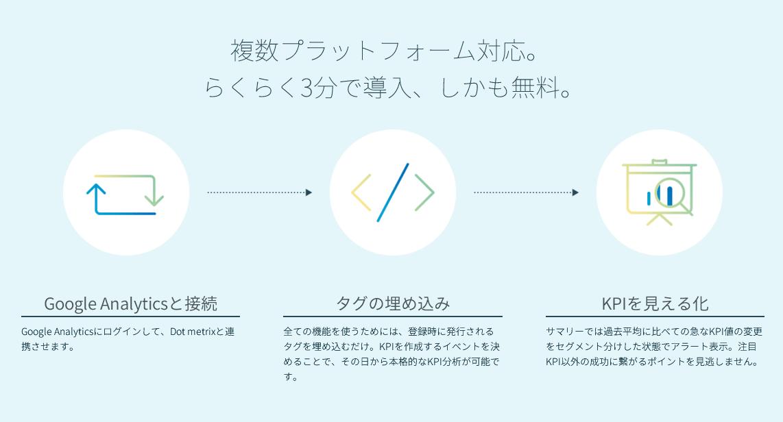 Googleアナリティクスと連携してKPI分析ができるWEBサービス「Dot metrix」