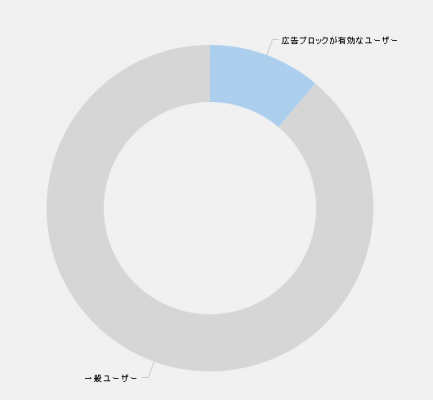 End of Adblock Cycleのログ