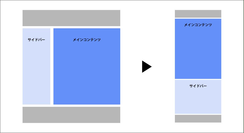 jQueryを使ってスマホの時だけ左サイドバーをメインコンテンツの下に配置する方法