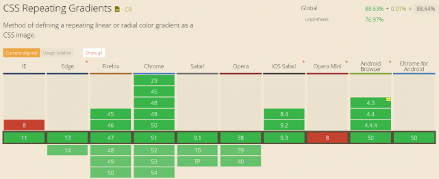 linear-gradientのブラウザ対応表