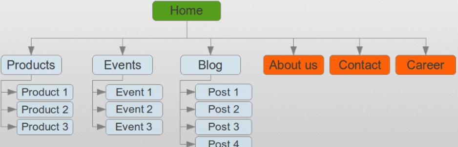簡単にHTMLサイトマップを生成することができるWordPressプラグイン「WP Sitemap Page」