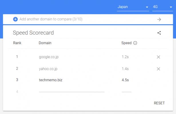 競合サイトと表示速度の比較ができる「Speed Scorecard」の使い方