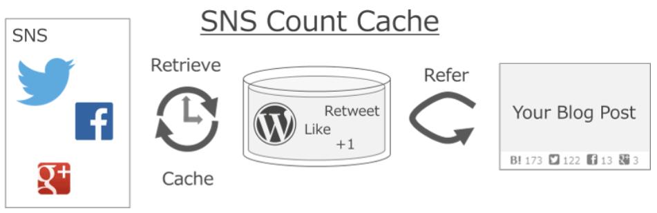 SNSでのシェア数をキャッシュして高速表示できるWordPressプラグイン「SNS Count Cache」
